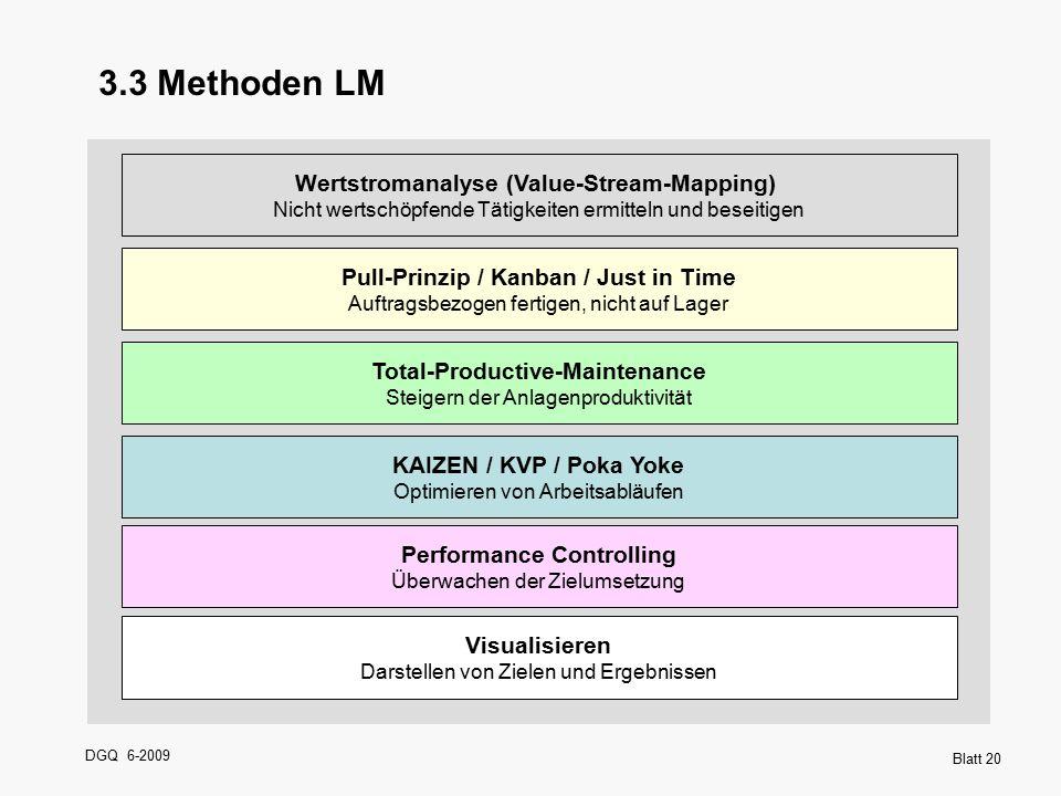DGQ 6-2009 Blatt 20 3.3 Methoden LM Wertstromanalyse (Value-Stream-Mapping) Nicht wertschöpfende Tätigkeiten ermitteln und beseitigen Pull-Prinzip / K