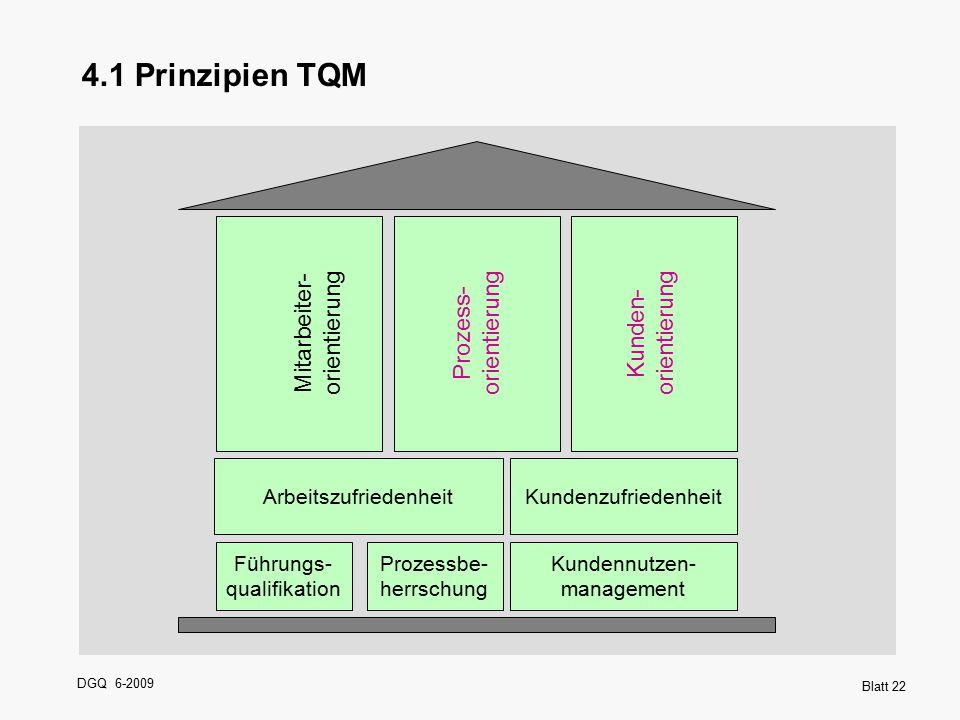 DGQ 6-2009 Blatt 22 ArbeitszufriedenheitKundenzufriedenheit Führungs- qualifikation Prozessbe- herrschung Kundennutzen- management Mitarbeiter- orient