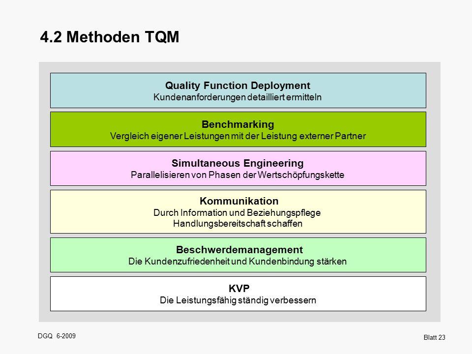 DGQ 6-2009 Blatt 23 4.2 Methoden TQM Quality Function Deployment Kundenanforderungen detailliert ermitteln Benchmarking Vergleich eigener Leistungen m