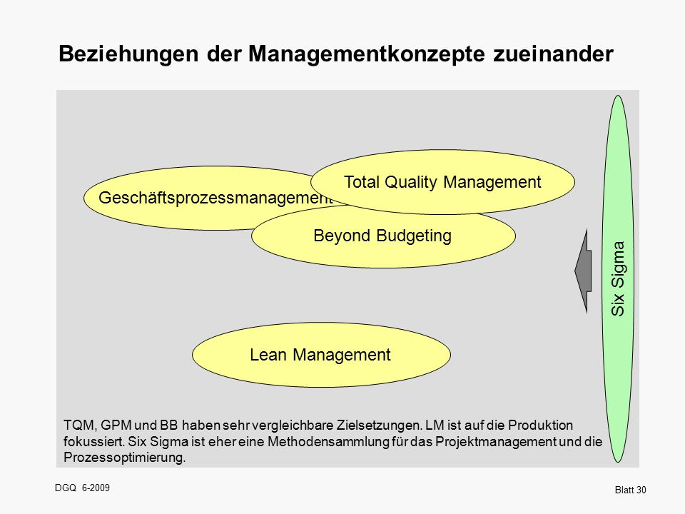 DGQ 6-2009 Blatt 30 Lean Management Six Sigma Geschäftsprozessmanagement Beyond Budgeting Beziehungen der Managementkonzepte zueinander Total Quality