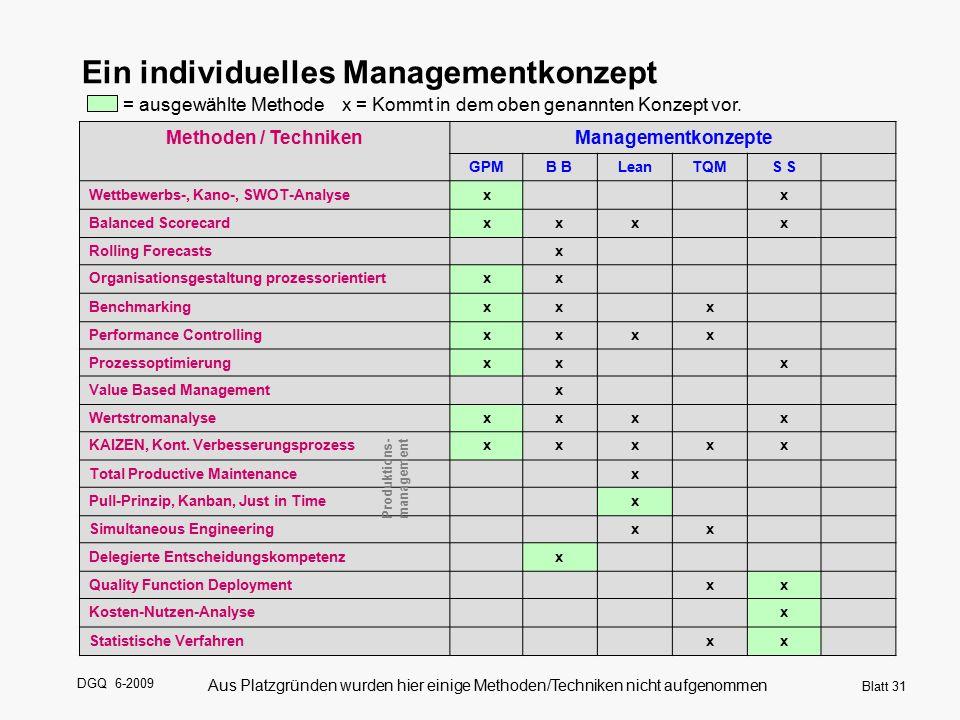 DGQ 6-2009 Blatt 31 Methoden / TechnikenManagementkonzepte GPMB LeanTQMS Wettbewerbs-, Kano-, SWOT-Analysexx Balanced Scorecardxxxx Rolling Forecastsx