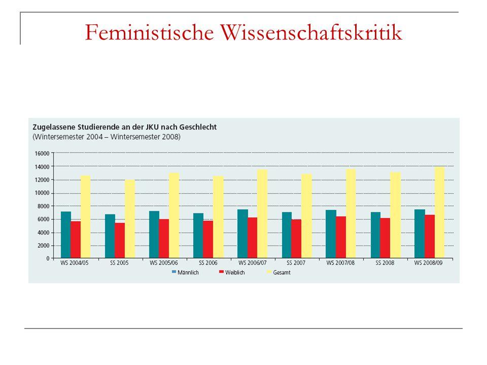 Materielle Gleichheit/Frauenförderung Rechtliche und faktische Ungleichheiten sollen durch materielle Gleichheitsbestrebungen beseitigt werden Maßnahmen der Frauenförderung  Beseitigung der Unterrepräsentation von Frauen  Herstellung geschlechterparitätischer Verhältnisse