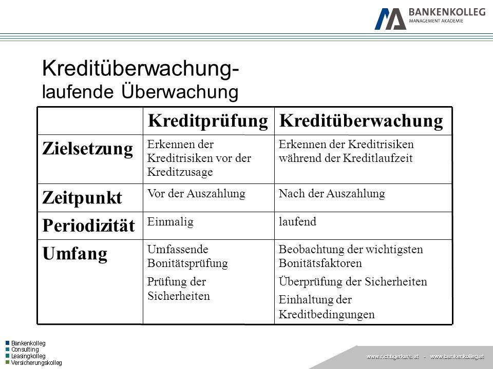 www.richtigerkurs. at www.richtigerkurs. at - www.bankenkolleg.at Kreditüberwachung- laufende Überwachung Beobachtung der wichtigsten Bonitätsfaktoren