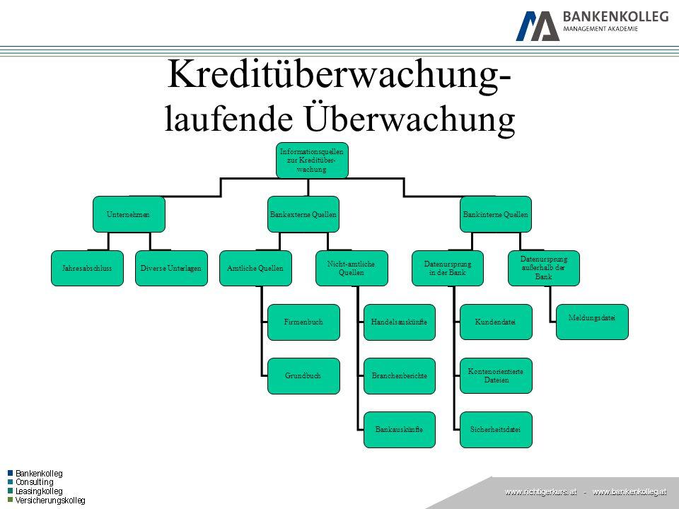 www.richtigerkurs. at www.richtigerkurs. at - www.bankenkolleg.at Kreditüberwachung- laufende Überwachung Informationsquellen zur Kreditüber- wachung