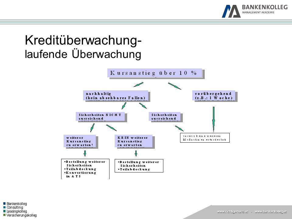 www.richtigerkurs. at www.richtigerkurs. at - www.bankenkolleg.at Kreditüberwachung- laufende Überwachung
