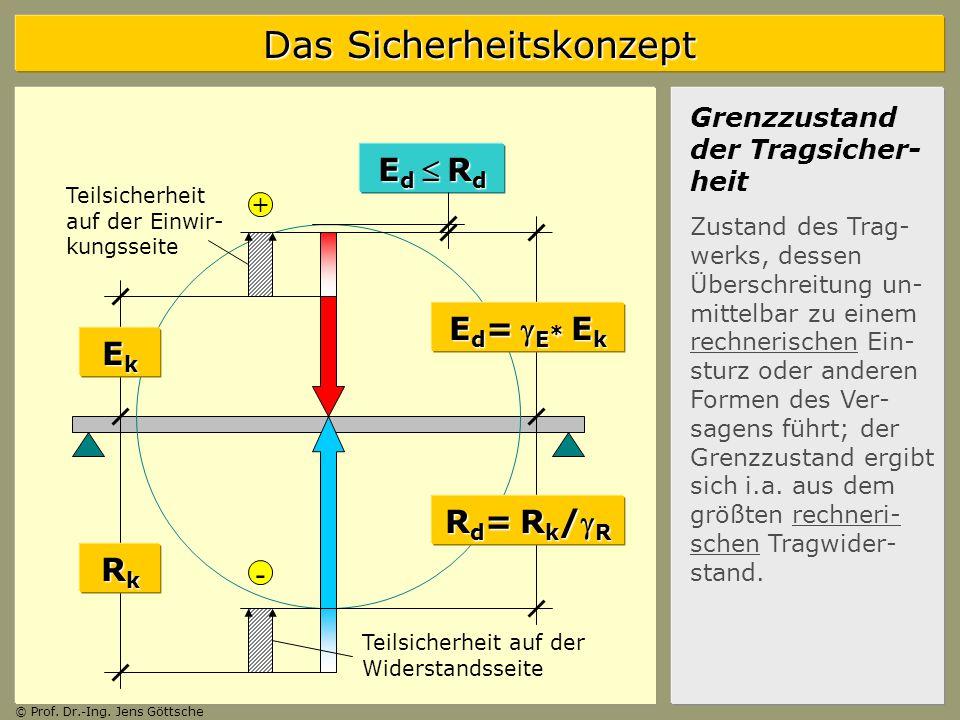 Das Sicherheitskonzept © Prof.Dr.-Ing.