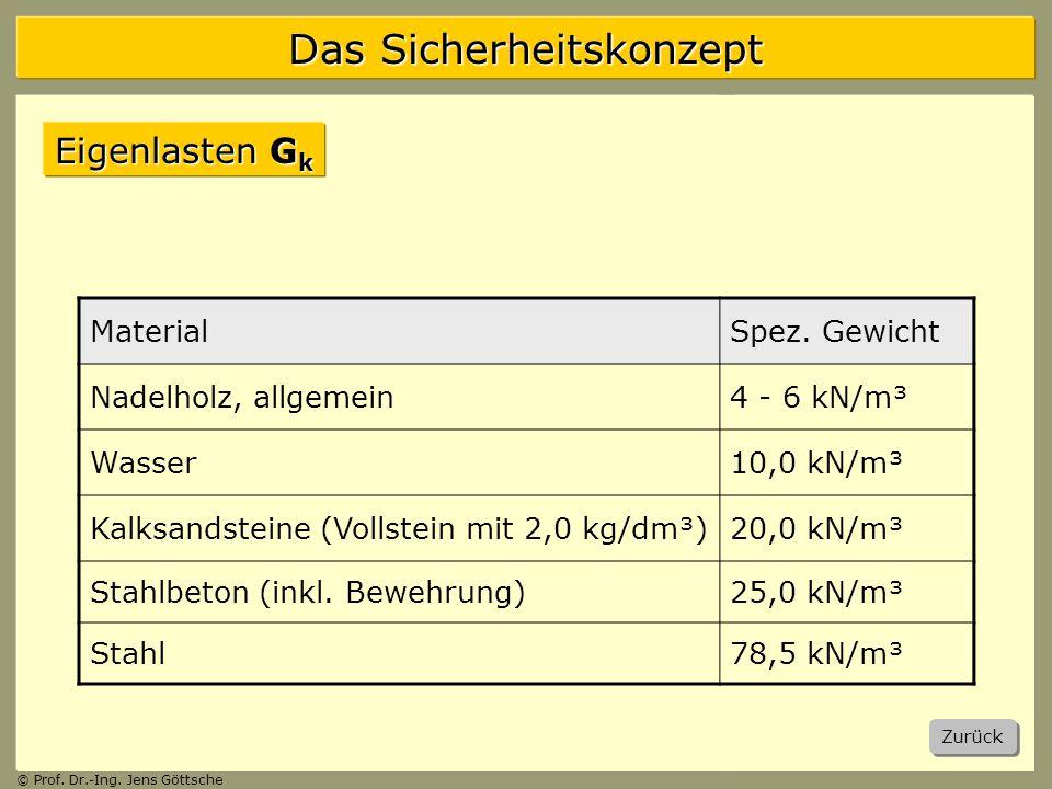 Das Sicherheitskonzept © Prof.Dr.-Ing. Jens Göttsche Eigenlasten G k Zurück MaterialSpez.