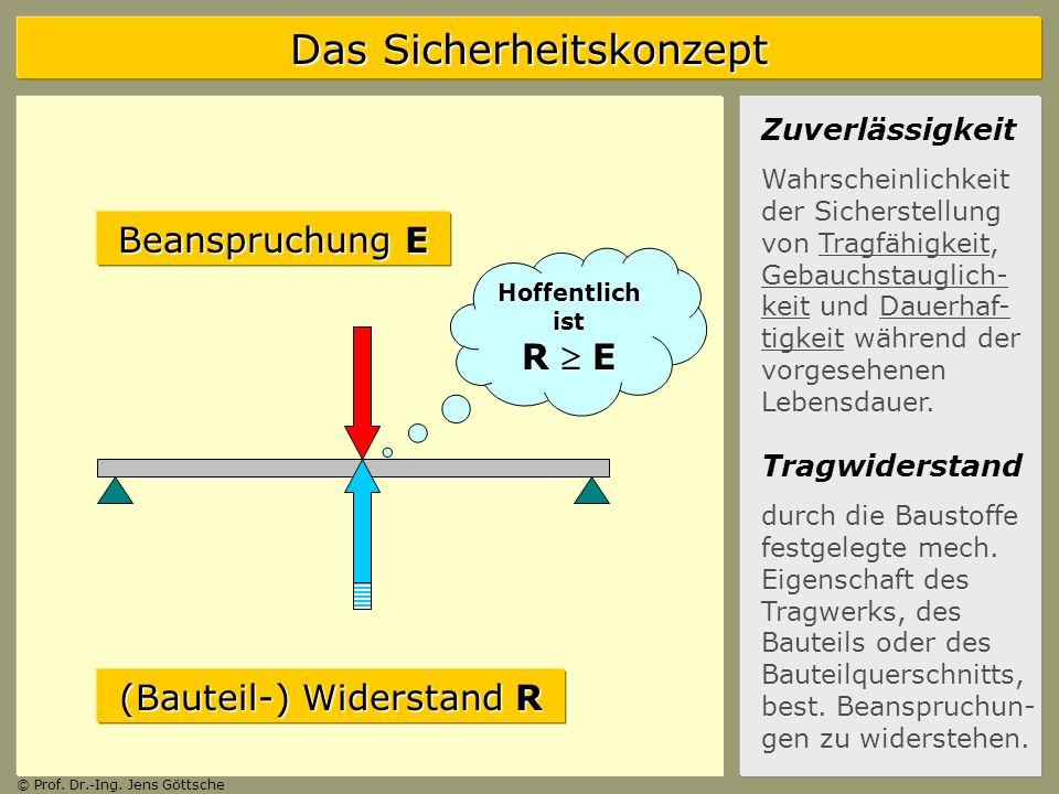 Das Sicherheitskonzept © Prof.Dr.-Ing. Jens Göttsche Widerstand R .
