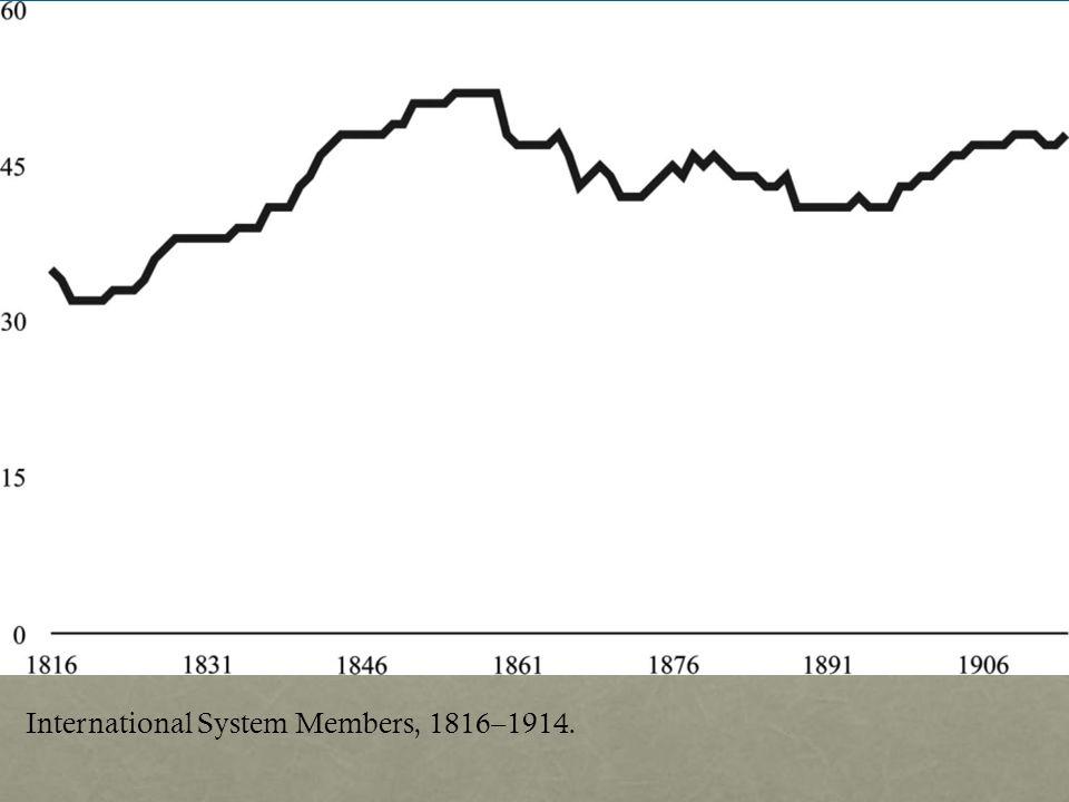 International System Members, 1816–1914.