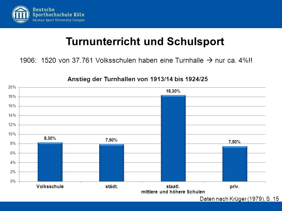 1906: 1520 von 37.761 Volksschulen haben eine Turnhalle  nur ca. 4%!! mittlere und höhere Schulen Daten nach Krüger (1979), S. 15
