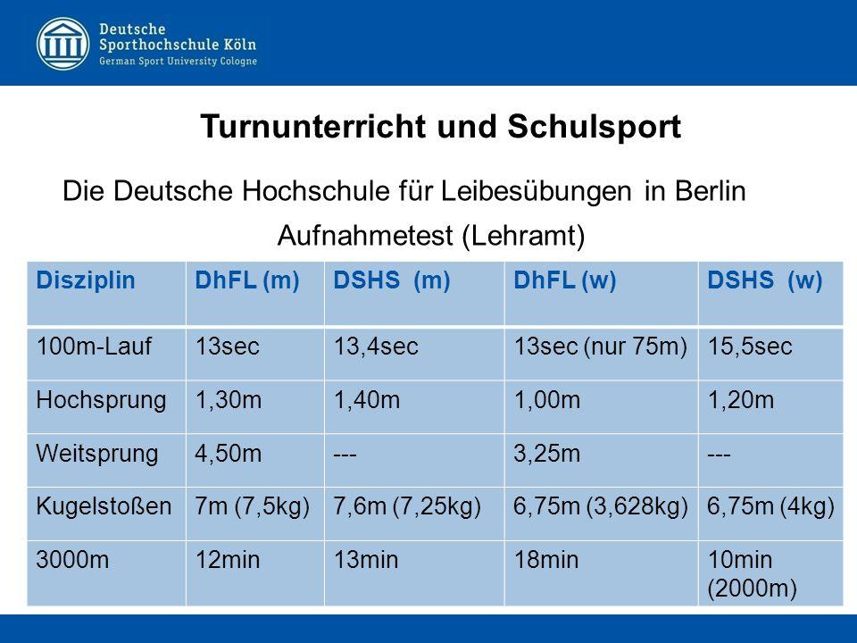 Die Deutsche Hochschule für Leibesübungen in Berlin Aufnahmetest (Lehramt) Turnunterricht und Schulsport DisziplinDhFL (m)DSHS (m)DhFL (w)DSHS (w) 100m-Lauf13sec13,4sec13sec (nur 75m)15,5sec Hochsprung1,30m1,40m1,00m1,20m Weitsprung4,50m---3,25m--- Kugelstoßen7m (7,5kg)7,6m (7,25kg)6,75m (3,628kg)6,75m (4kg) 3000m12min13min18min10min (2000m)