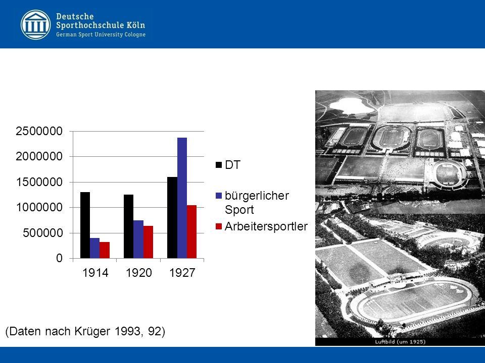 (Daten nach Krüger 1993, 92)