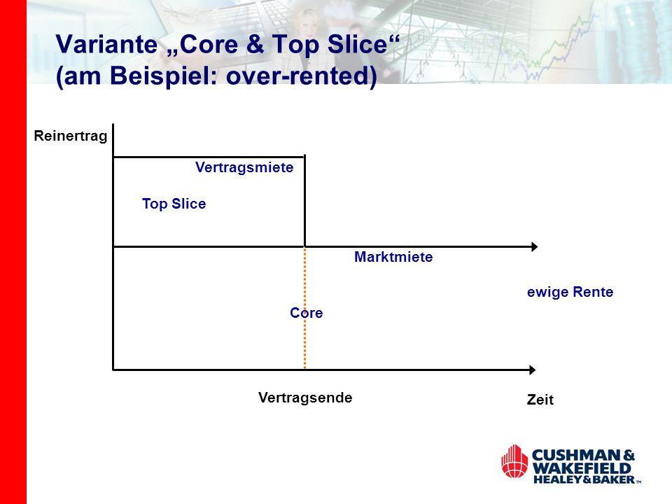 "Variante ""Core & Top Slice"" (am Beispiel: over-rented) Vertragsende Reinertrag Zeit ewige Rente Core Top Slice Marktmiete Vertragsmiete"
