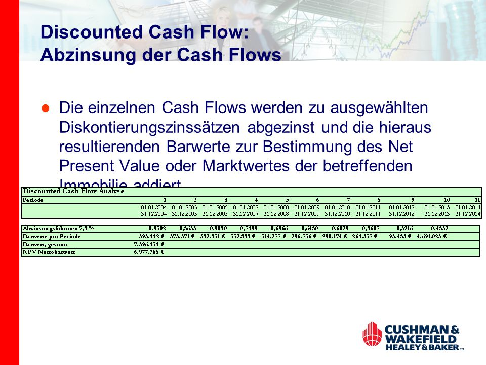 Discounted Cash Flow: Abzinsung der Cash Flows Die einzelnen Cash Flows werden zu ausgewählten Diskontierungszinssätzen abgezinst und die hieraus resultierenden Barwerte zur Bestimmung des Net Present Value oder Marktwertes der betreffenden Immobilie addiert