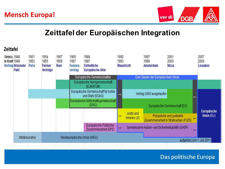 Mensch Europa! Das politische Europa Zeittafel der Europäischen Integration