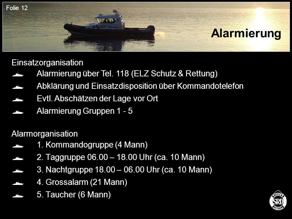 Folie 12 Alarmierung Alarmorganisation  1. Kommandogruppe (4 Mann)  2.