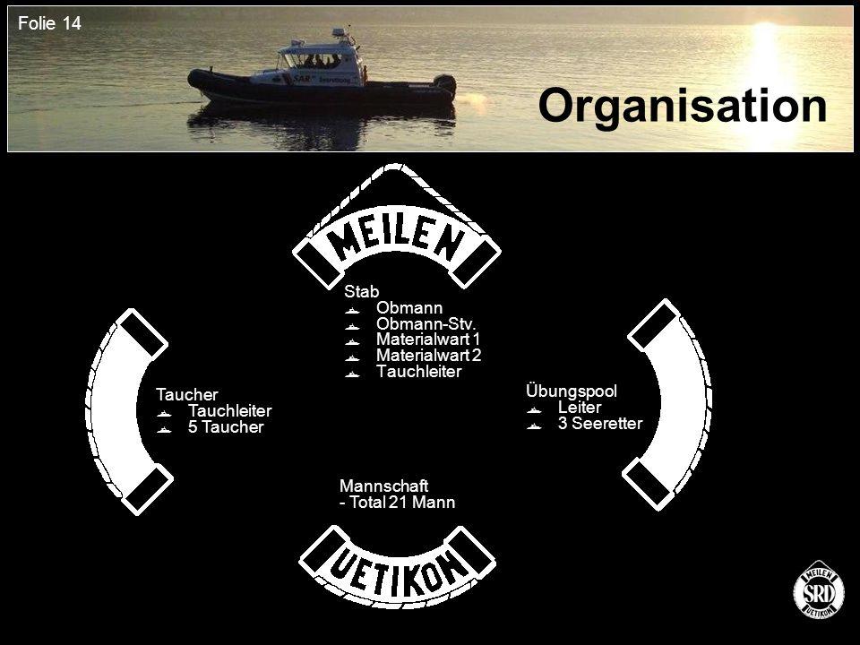 Folie 14 Organisation Stab  Obmann  Obmann-Stv.