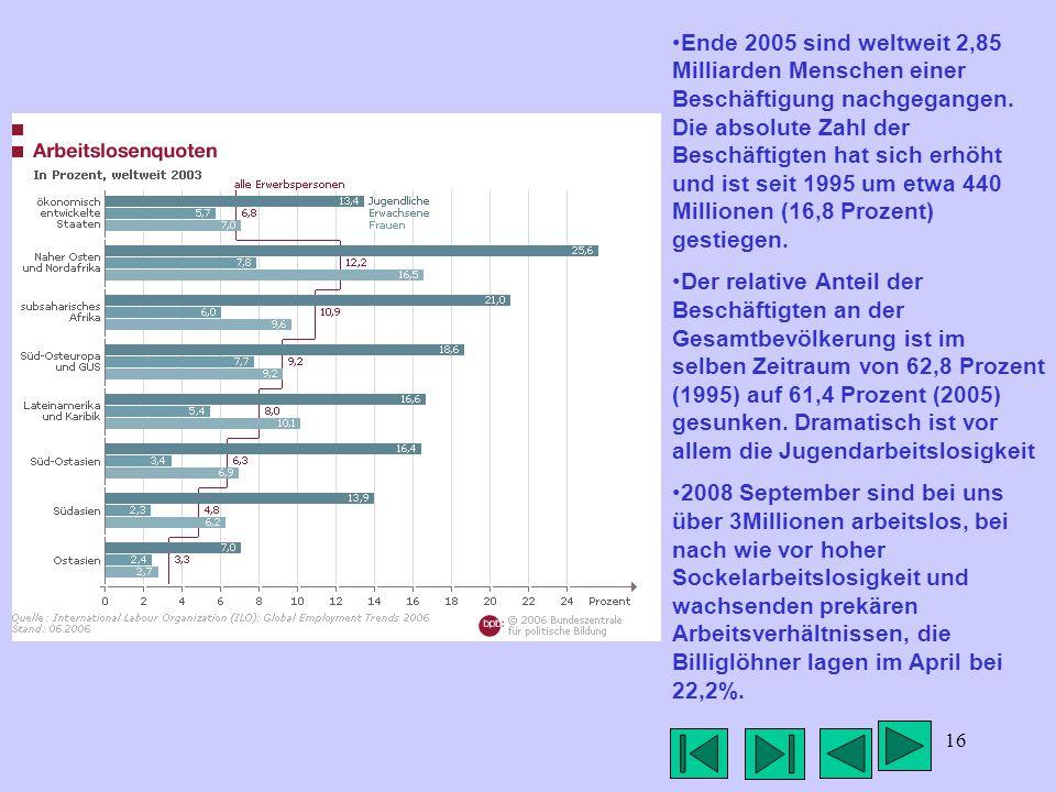 16 Ende 2005 sind weltweit 2,85 Milliarden Menschen einer Beschäftigung nachgegangen.