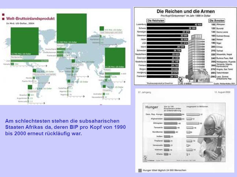 21 Am schlechtesten stehen die subsaharischen Staaten Afrikas da, deren BIP pro Kopf von 1990 bis 2000 erneut rückläufig war.