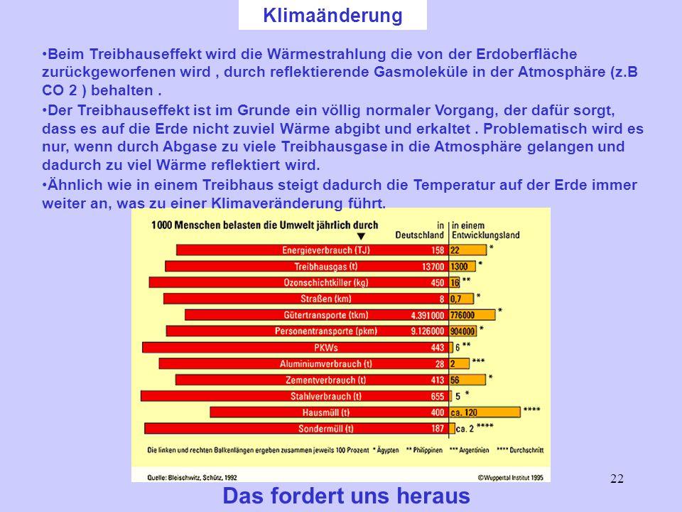 22 Klimaänderung Das fordert uns heraus Beim Treibhauseffekt wird die Wärmestrahlung die von der Erdoberfläche zurückgeworfenen wird, durch reflektierende Gasmoleküle in der Atmosphäre (z.B CO 2 ) behalten.