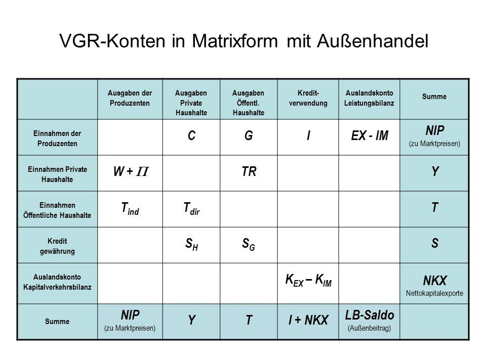 VGR-Konten in Matrixform mit Außenhandel Ausgaben der Produzenten Ausgaben Private Haushalte Ausgaben Öffentl.
