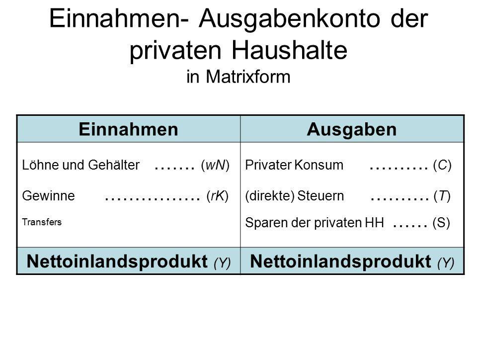Einnahmen- Ausgabenkonto der privaten Haushalte in Matrixform EinnahmenAusgaben Löhne und Gehälter …….