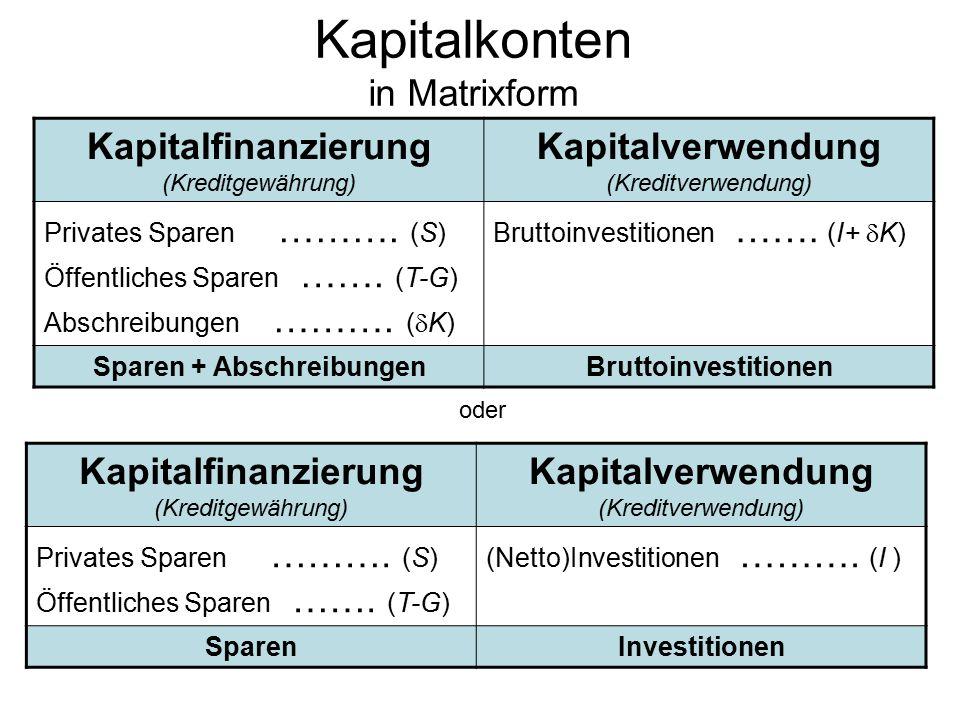 Kapitalkonten in Matrixform Kapitalfinanzierung (Kreditgewährung) Kapitalverwendung (Kreditverwendung) Privates Sparen ……….