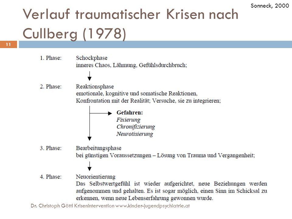 Verlauf traumatischer Krisen nach Cullberg (1978) Sonneck, 2000 Dr. Christoph Göttl Krisenintervention www.kinder-jugendpsychiatrie.at 11