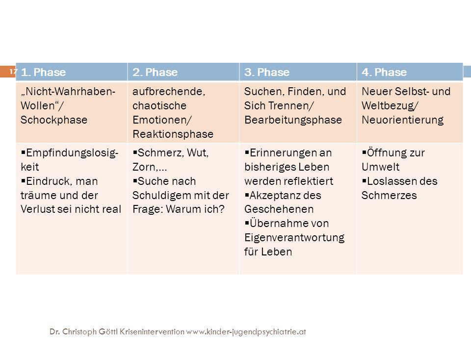 """1. Phase2. Phase3. Phase4. Phase """"Nicht-Wahrhaben- Wollen""""/ Schockphase aufbrechende, chaotische Emotionen/ Reaktionsphase Suchen, Finden, und Sich Tr"""