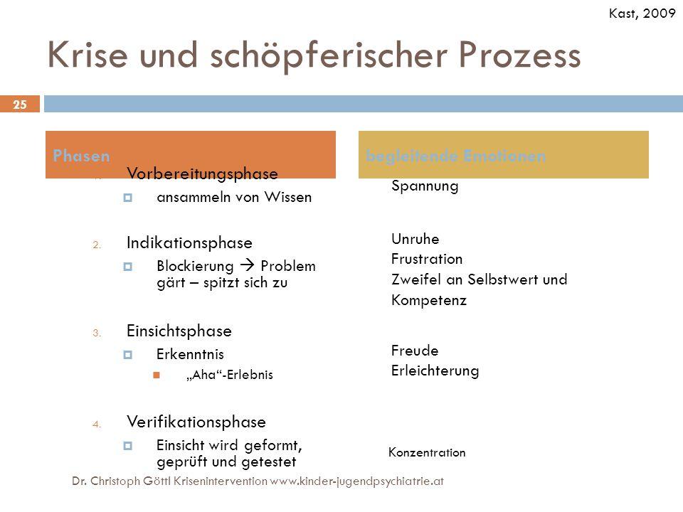 Krise und schöpferischer Prozess Phasen 1. Vorbereitungsphase  ansammeln von Wissen 2. Indikationsphase  Blockierung  Problem gärt – spitzt sich zu
