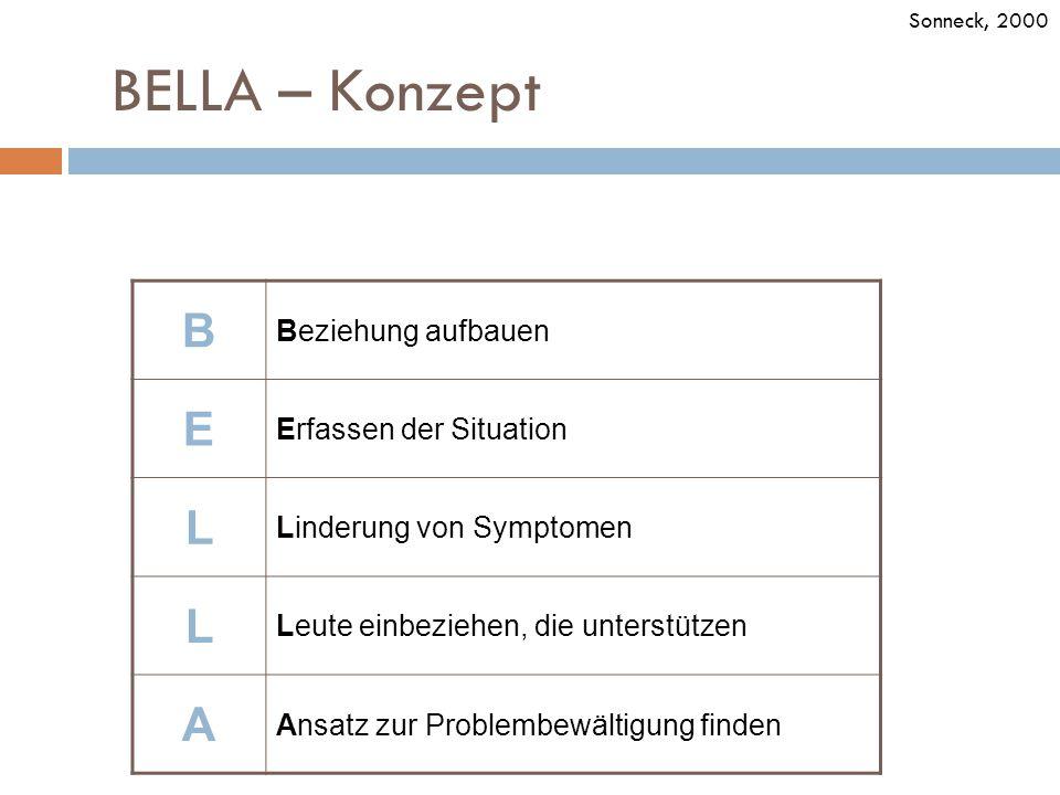 38 BELLA – Konzept B Beziehung aufbauen E Erfassen der Situation L Linderung von Symptomen L Leute einbeziehen, die unterstützen A Ansatz zur Problemb