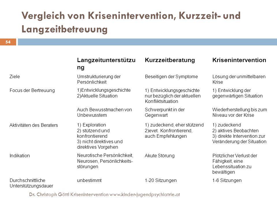 54 Vergleich von Krisenintervention, Kurzzeit- und Langzeitbetreuung Langzeitunterstützu ng KurzzeitberatungKrisenintervention ZieleUmstrukturierung d