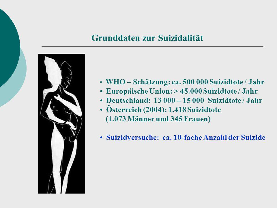 Grunddaten zur Suizidalität WHO – Schätzung: ca. 500 000 Suizidtote / Jahr Europäische Union: > 45.000 Suizidtote / Jahr Deutschland: 13 000 – 15 000