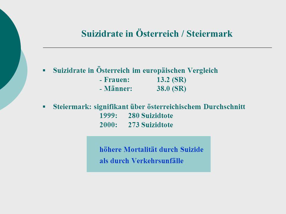 Suizidrate in Österreich / Steiermark  Suizidrate in Österreich im europäischen Vergleich - Frauen:13.2 (SR) - Männer:38.0 (SR)  Steiermark: signifi