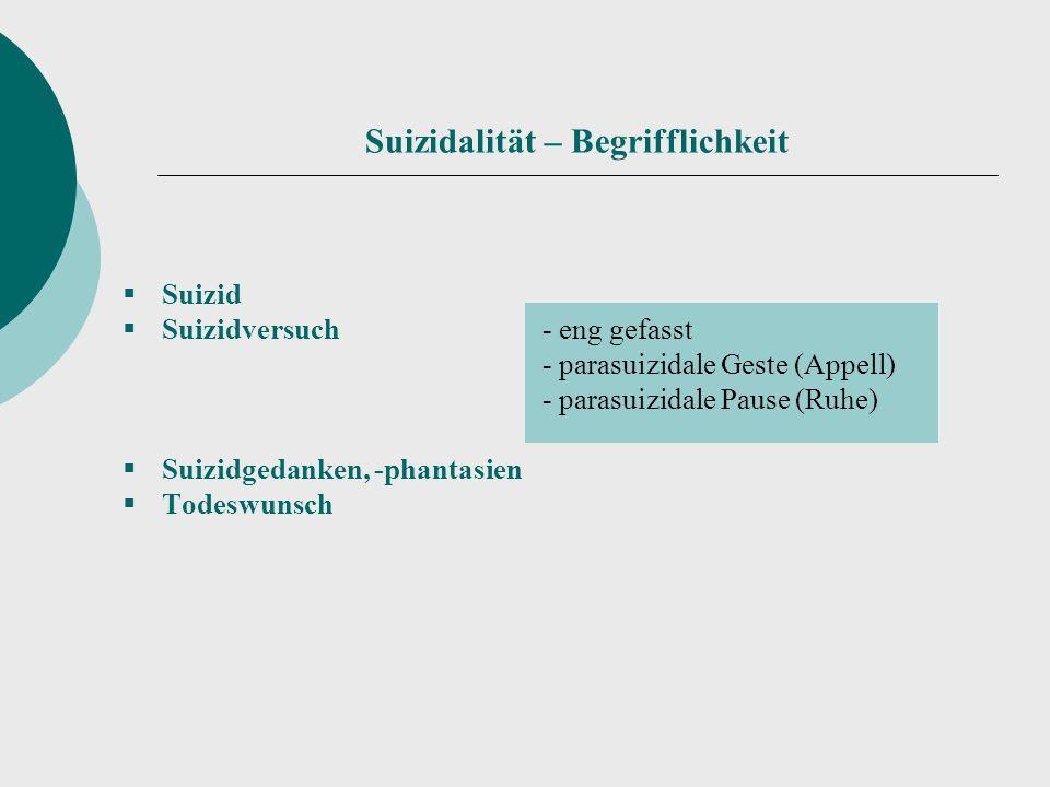 Suizidalität – Begrifflichkeit  Suizid  Suizidversuch - eng gefasst - parasuizidale Geste (Appell) - parasuizidale Pause (Ruhe)  Suizidgedanken, -p