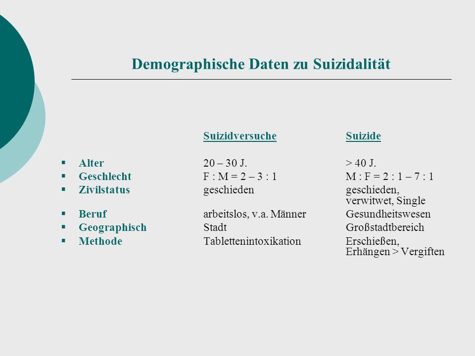 Demographische Daten zu Suizidalität SuizidversucheSuizide  Alter20 – 30 J.> 40 J.  GeschlechtF : M = 2 – 3 : 1M : F = 2 : 1 – 7 : 1  Zivilstatusge