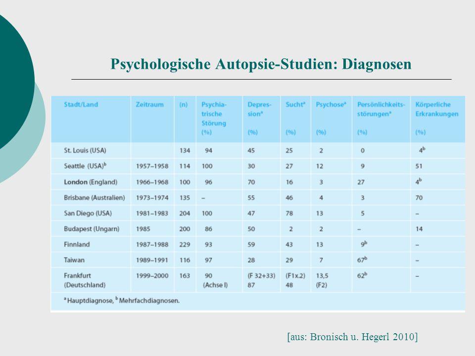 Psychologische Autopsie-Studien: Diagnosen [aus: Bronisch u. Hegerl 2010]