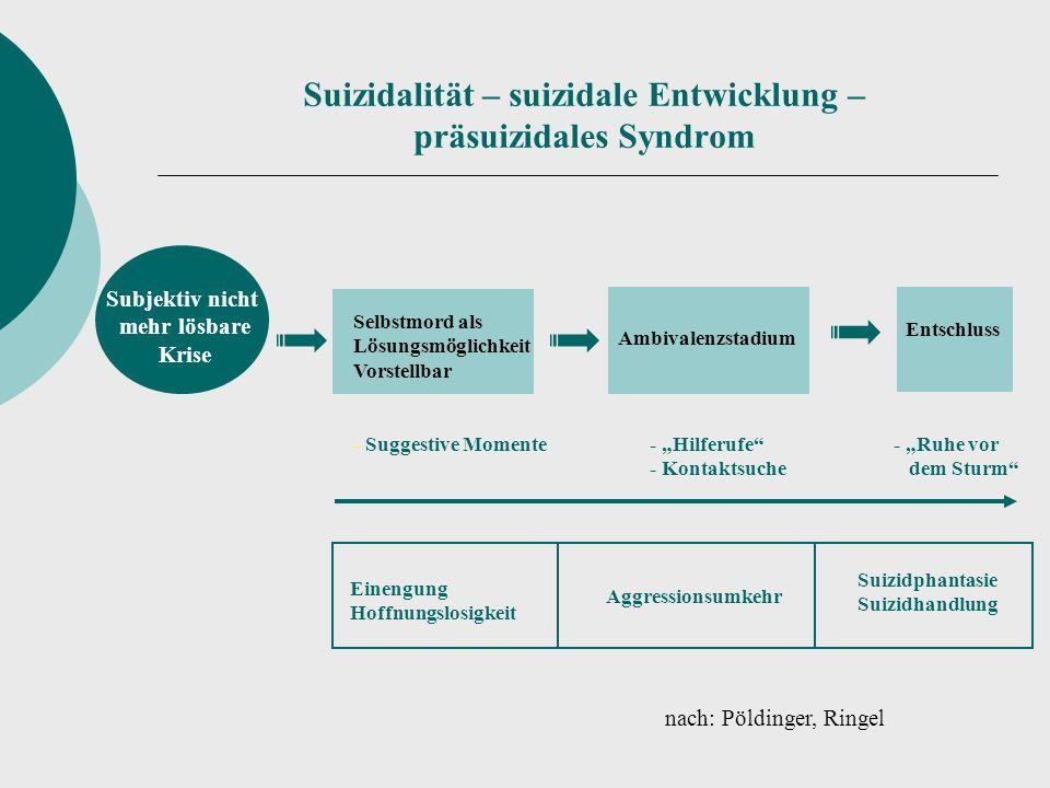 Suizidalität – suizidale Entwicklung – präsuizidales Syndrom Subjektiv nicht mehr lösbare Krise Selbstmord als Lösungsmöglichkeit Vorstellbar - Sugges