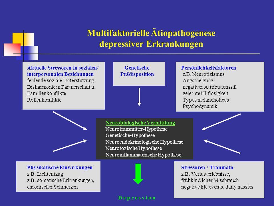 Multifaktorielle Ätiopathogenese depressiver Erkrankungen Aktuelle Stressoren in sozialen/ GenetischePersönlichkeitsfaktoren interpersonalen Beziehung