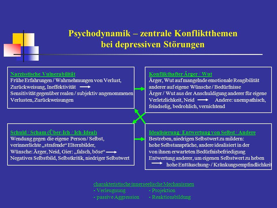 Psychodynamik – zentrale Konfliktthemen bei depressiven Störungen Narzisstische VulnerabilitätKonflikthafter Ärger / Wut Frühe Erfahrungen / Wahrnehmu