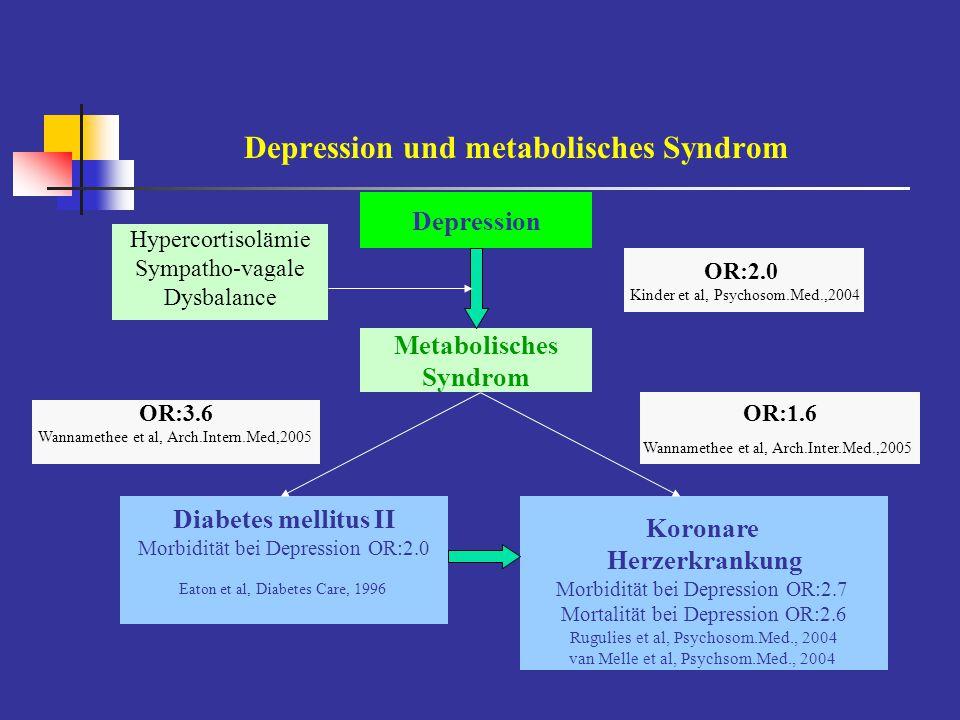 Depression und metabolisches Syndrom Depression Metabolisches Syndrom Koronare Herzerkrankung Morbidität bei Depression OR:2.7 Mortalität bei Depressi