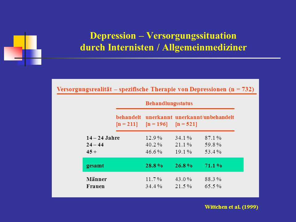 Depression – Versorgungssituation durch Internisten / Allgemeinmediziner Versorgungsrealität – spezifische Therapie von Depressionen (n = 732) Behandl