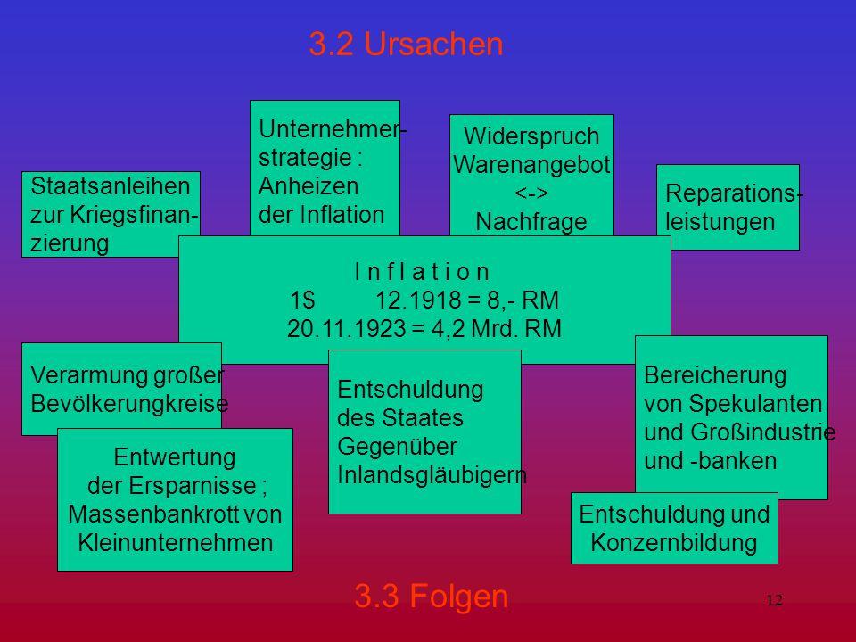 12 3.2 Ursachen 3.3 Folgen Staatsanleihen zur Kriegsfinan- zierung Unternehmer- strategie : Anheizen der Inflation Widerspruch Warenangebot Nachfrage