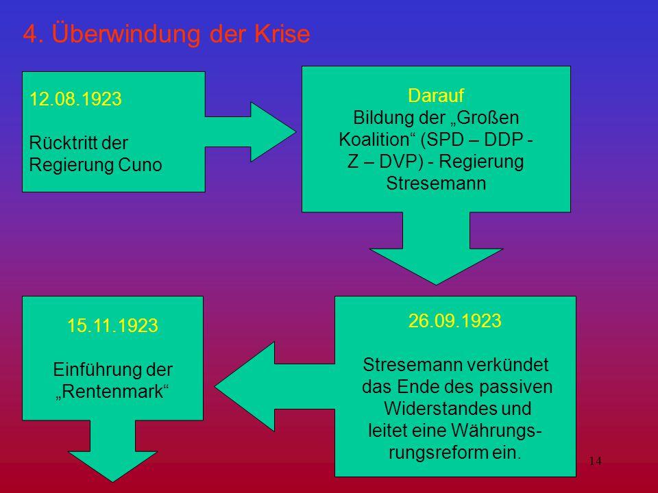 """14 4. Überwindung der Krise 12.08.1923 Rücktritt der Regierung Cuno Darauf Bildung der """"Großen Koalition"""" (SPD – DDP - Z – DVP) - Regierung Stresemann"""