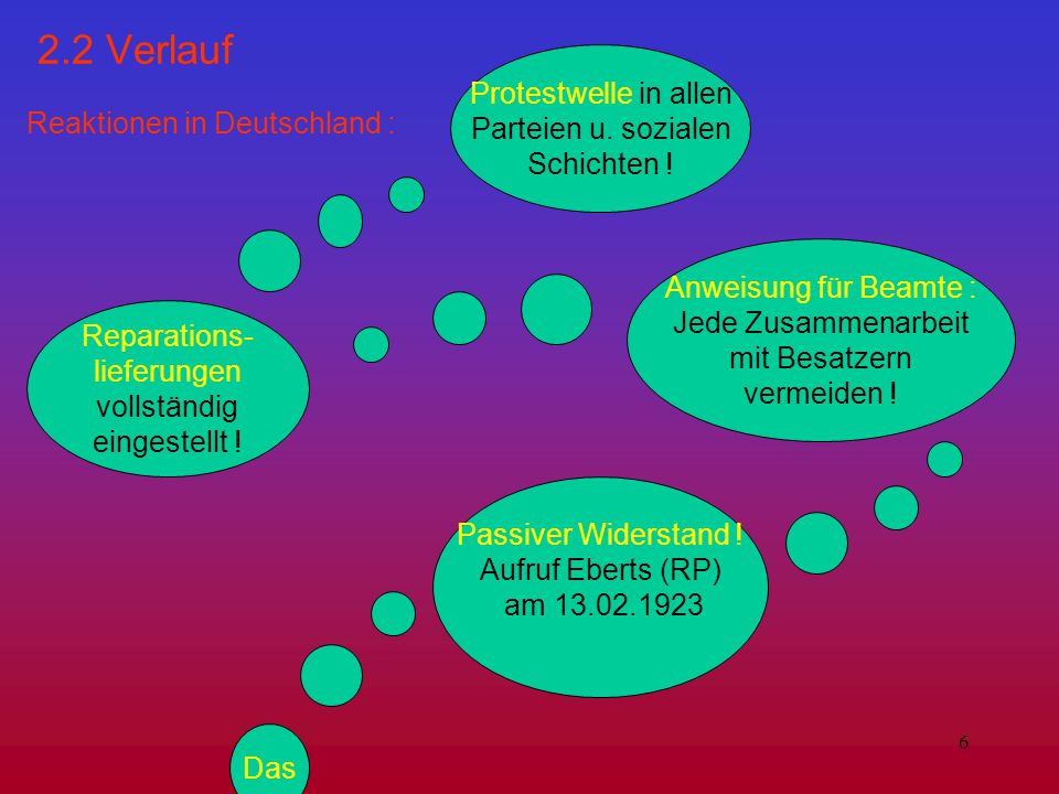 6 2.2 Verlauf Reaktionen in Deutschland : Protestwelle in allen Parteien u. sozialen Schichten ! Reparations- lieferungen vollständig eingestellt ! An