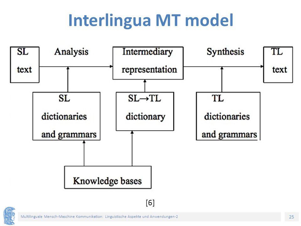 25 Multilinguale Mensch-Maschine Kommunikation: Linguistische Aspekte und Anwendungen-2 Interlingua MT model [6]
