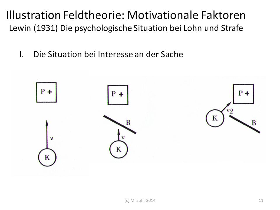 I.Die Situation bei Interesse an der Sache (c) M. Soff, 2014 Illustration Feldtheorie: Motivationale Faktoren Lewin (1931) Die psychologische Situatio