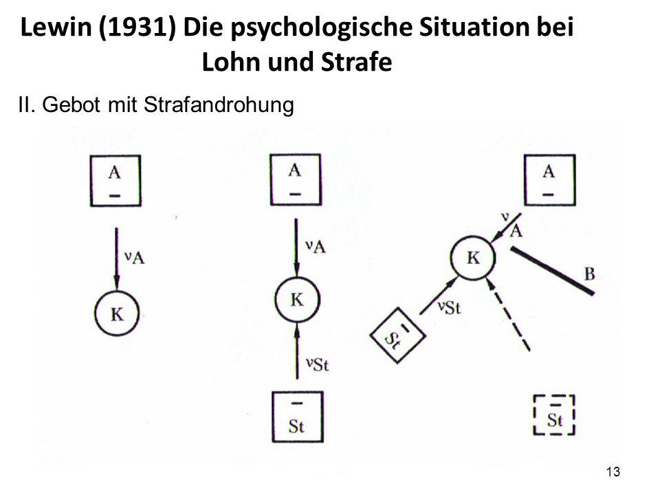 II. Gebot mit Strafandrohung 1.Art und Lage der Aufforderungscharaktere Lewin (1931) Die psychologische Situation bei Lohn und Strafe 13