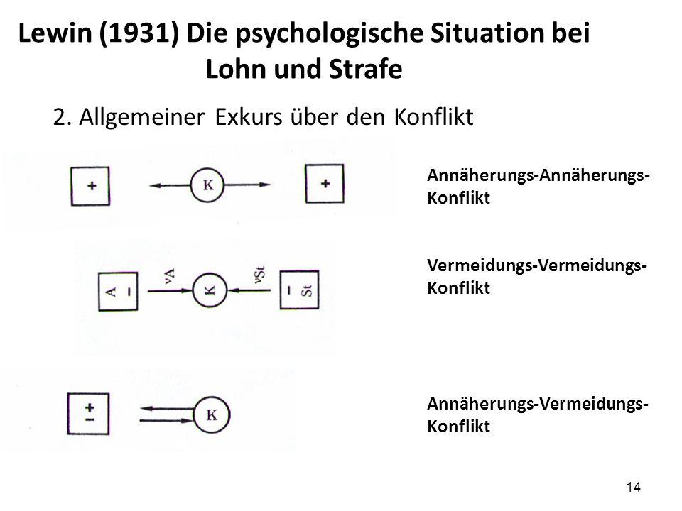 2. Allgemeiner Exkurs über den Konflikt Annäherungs-Annäherungs- Konflikt Vermeidungs-Vermeidungs- Konflikt Annäherungs-Vermeidungs- Konflikt Lewin (1