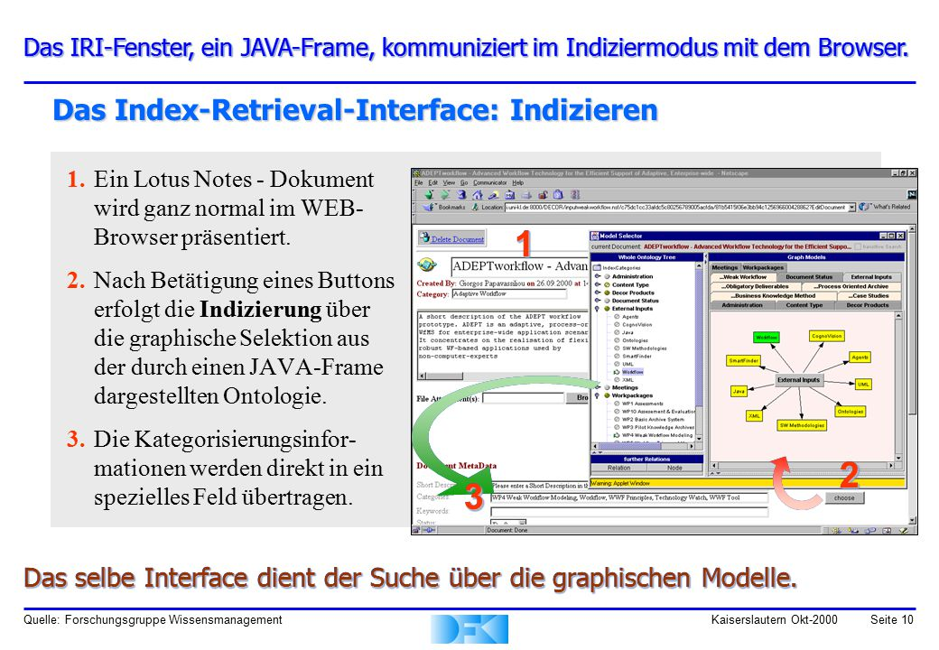 Quelle: Forschungsgruppe WissensmanagementKaiserslautern Okt-2000Seite 10 Das Index-Retrieval-Interface: Indizieren 1.Ein Lotus Notes - Dokument wird
